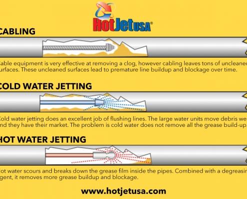 Cabling vs Jetting